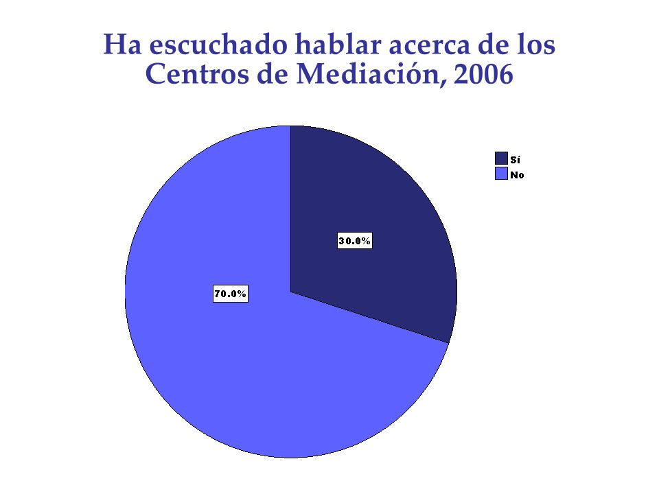 Ha escuchado hablar acerca de los Centros de Mediación, 2006