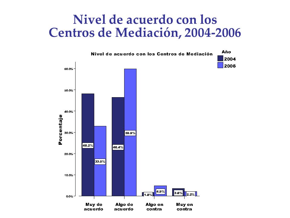 Nivel de acuerdo con los Centros de Mediación, 2004-2006