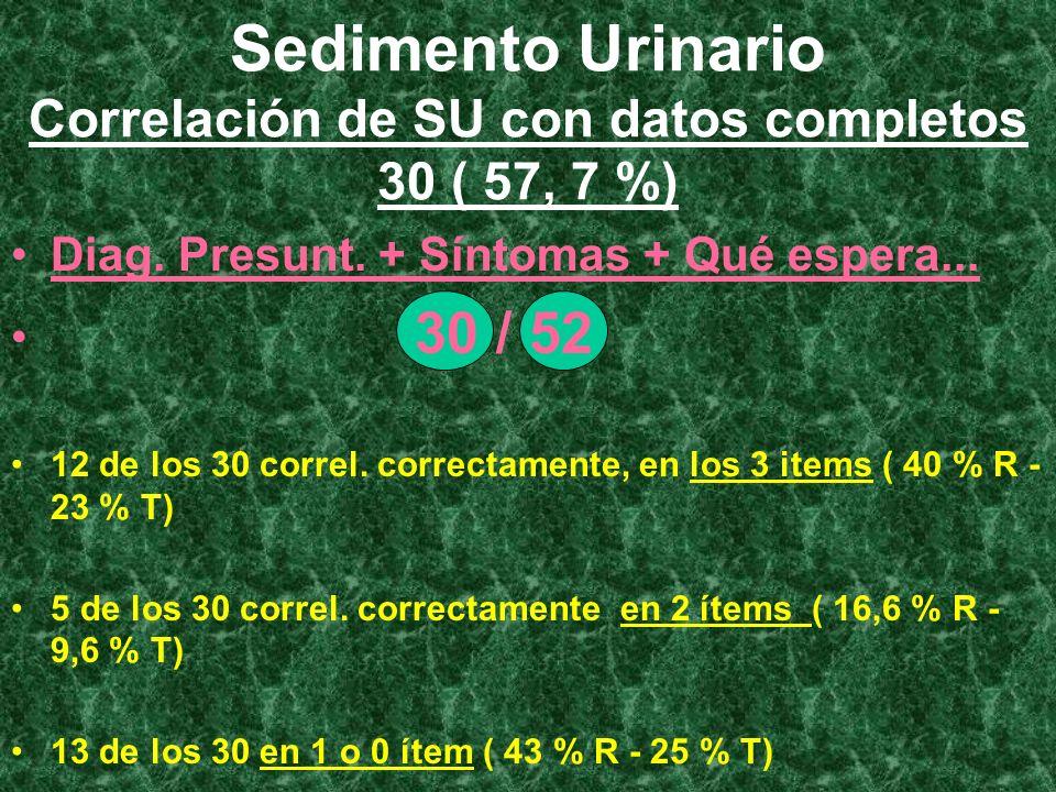 Sedimento Urinario Correlación de SU con datos completos 30 ( 57, 7 %)