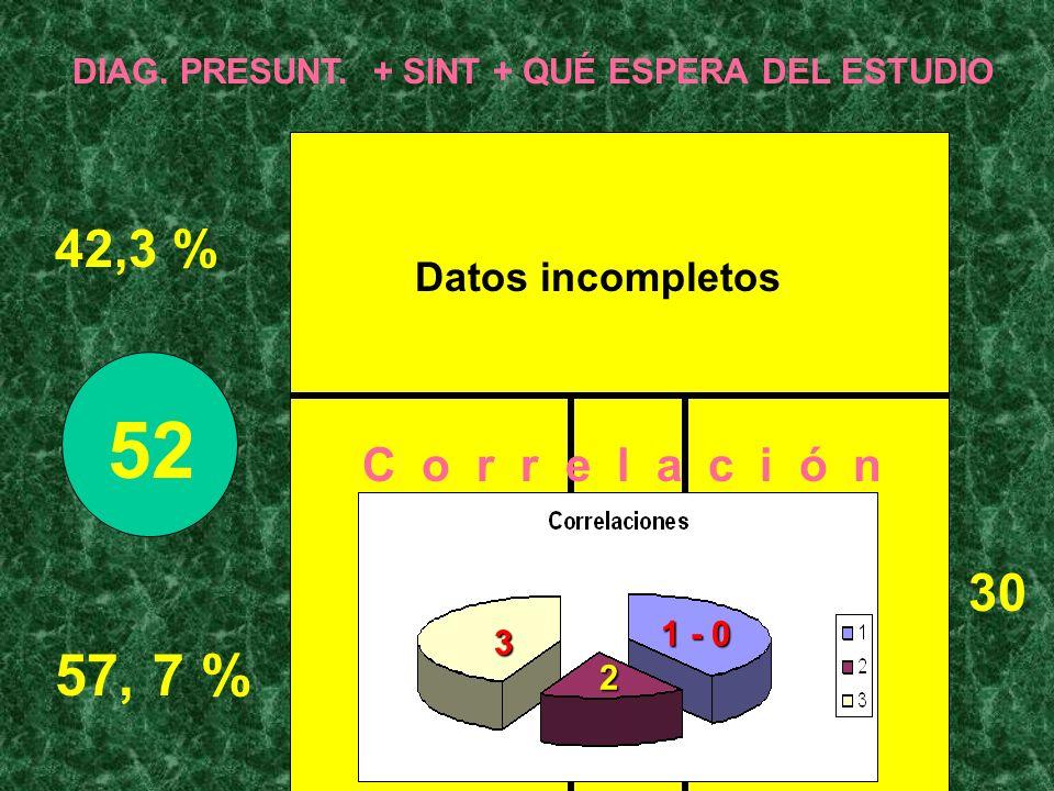 52 1 - 0 2 3 57, 7 % 42,3 % 30 C o r r e l a c i ó n Datos incompletos