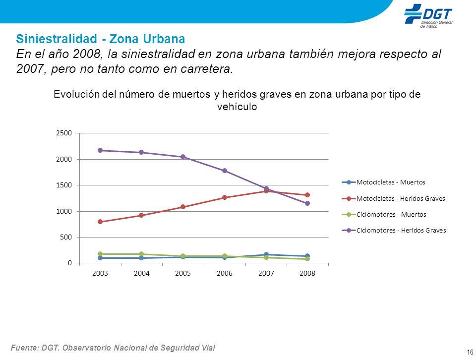 Siniestralidad - Zona Urbana