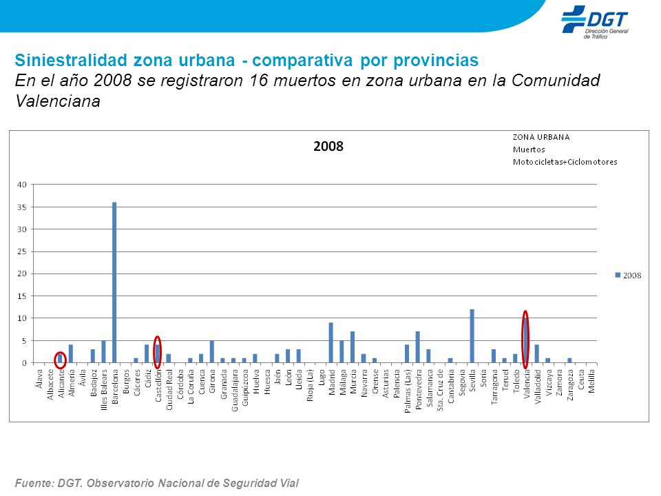 Siniestralidad zona urbana - comparativa por provincias