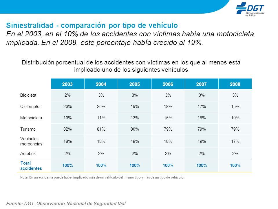 Siniestralidad - comparación por tipo de vehículo