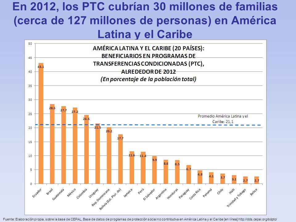 En 2012, los PTC cubrían 30 millones de familias (cerca de 127 millones de personas) en América Latina y el Caribe