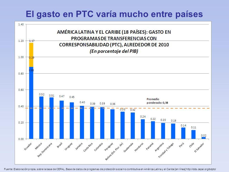 El gasto en PTC varía mucho entre países