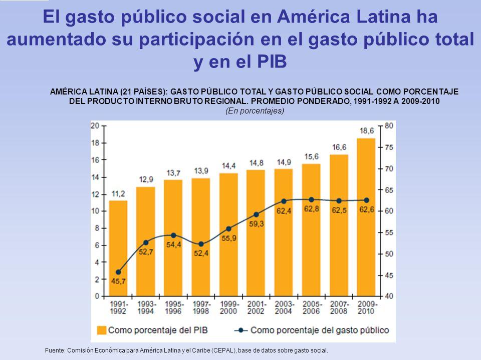 El gasto público social en América Latina ha aumentado su participación en el gasto público total y en el PIB