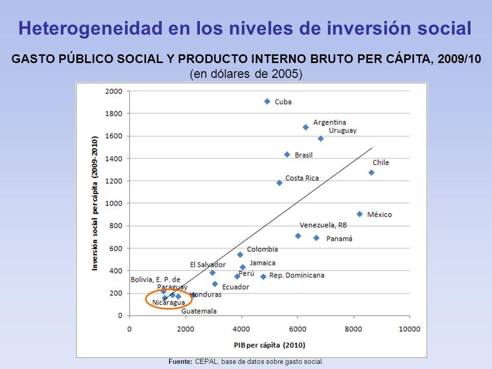 Heterogeneidad en los niveles de inversión social
