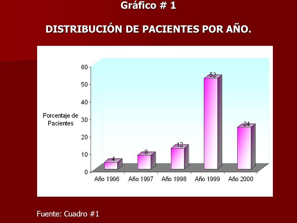 Gráfico # 1 DISTRIBUCIÓN DE PACIENTES POR AÑO.