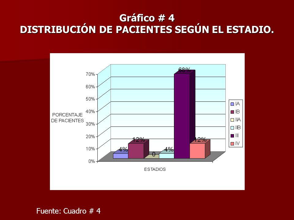 Gráfico # 4 DISTRIBUCIÓN DE PACIENTES SEGÚN EL ESTADIO.