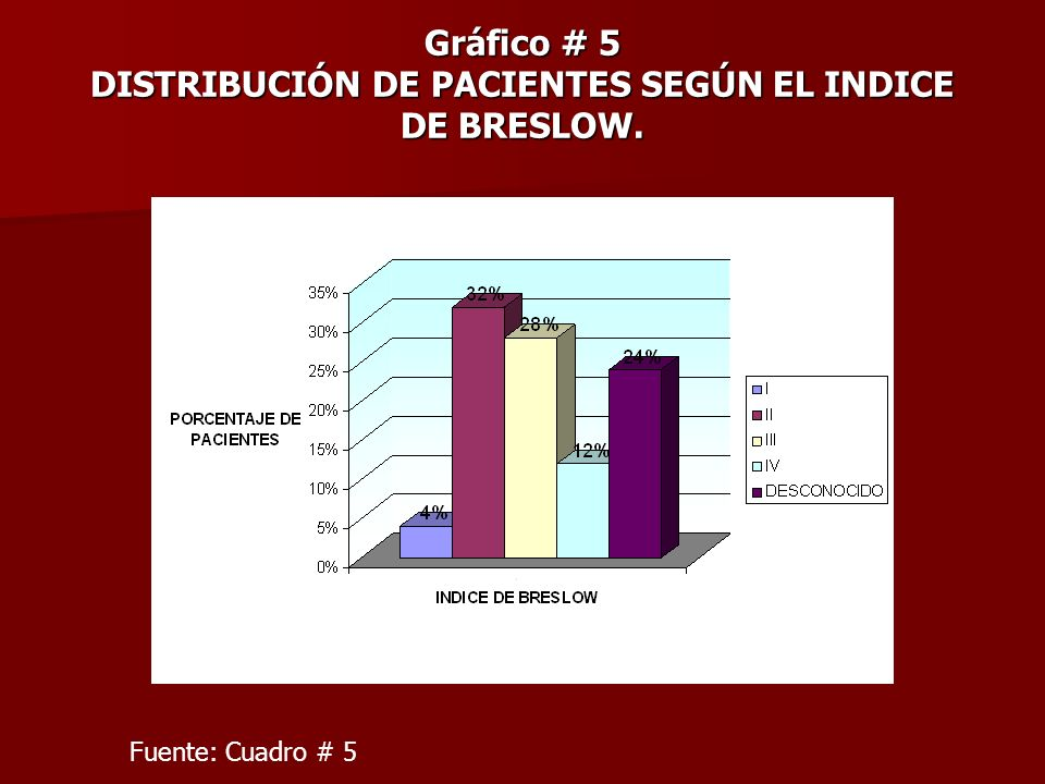 Gráfico # 5 DISTRIBUCIÓN DE PACIENTES SEGÚN EL INDICE DE BRESLOW.