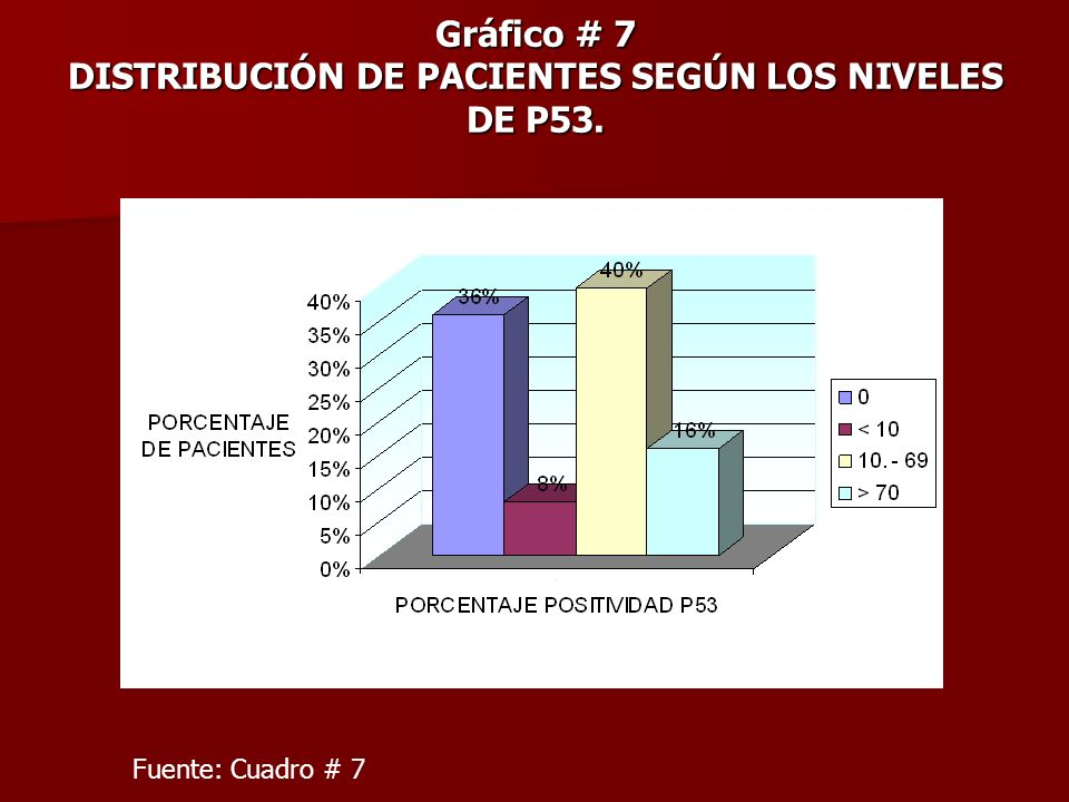 Gráfico # 7 DISTRIBUCIÓN DE PACIENTES SEGÚN LOS NIVELES DE P53.