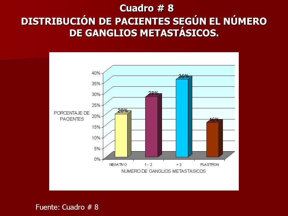 Cuadro # 8 DISTRIBUCIÓN DE PACIENTES SEGÚN EL NÚMERO DE GANGLIOS METASTÁSICOS.