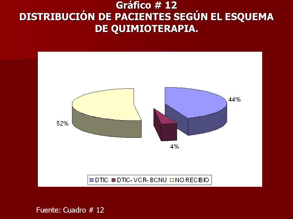 Gráfico # 12 DISTRIBUCIÓN DE PACIENTES SEGÚN EL ESQUEMA DE QUIMIOTERAPIA.