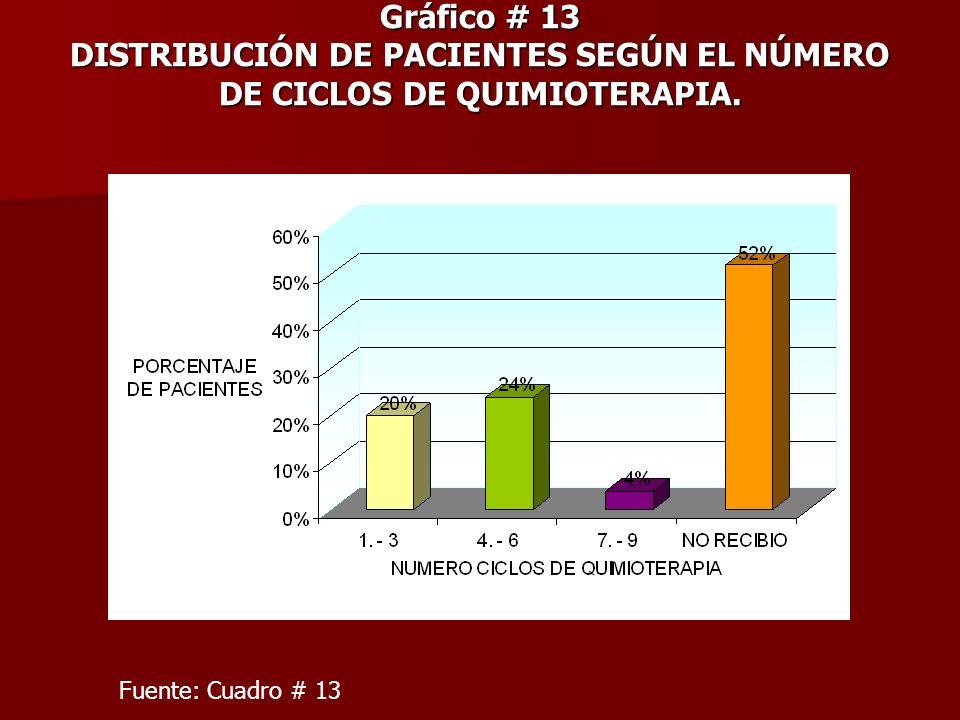 Gráfico # 13 DISTRIBUCIÓN DE PACIENTES SEGÚN EL NÚMERO DE CICLOS DE QUIMIOTERAPIA.