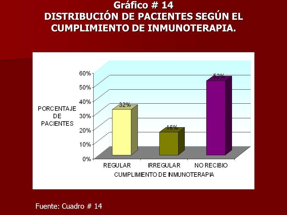Gráfico # 14 DISTRIBUCIÓN DE PACIENTES SEGÚN EL CUMPLIMIENTO DE INMUNOTERAPIA.