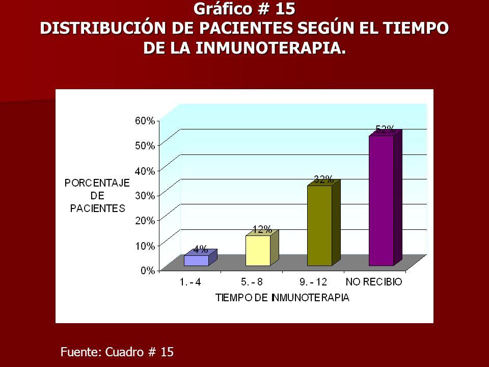 Gráfico # 15 DISTRIBUCIÓN DE PACIENTES SEGÚN EL TIEMPO DE LA INMUNOTERAPIA.