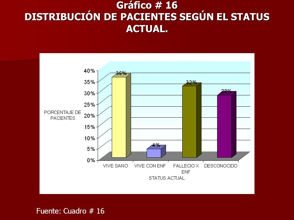 Gráfico # 16 DISTRIBUCIÓN DE PACIENTES SEGÚN EL STATUS ACTUAL.