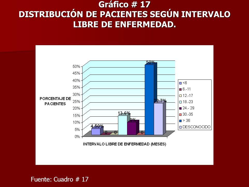 Gráfico # 17 DISTRIBUCIÓN DE PACIENTES SEGÚN INTERVALO LIBRE DE ENFERMEDAD.
