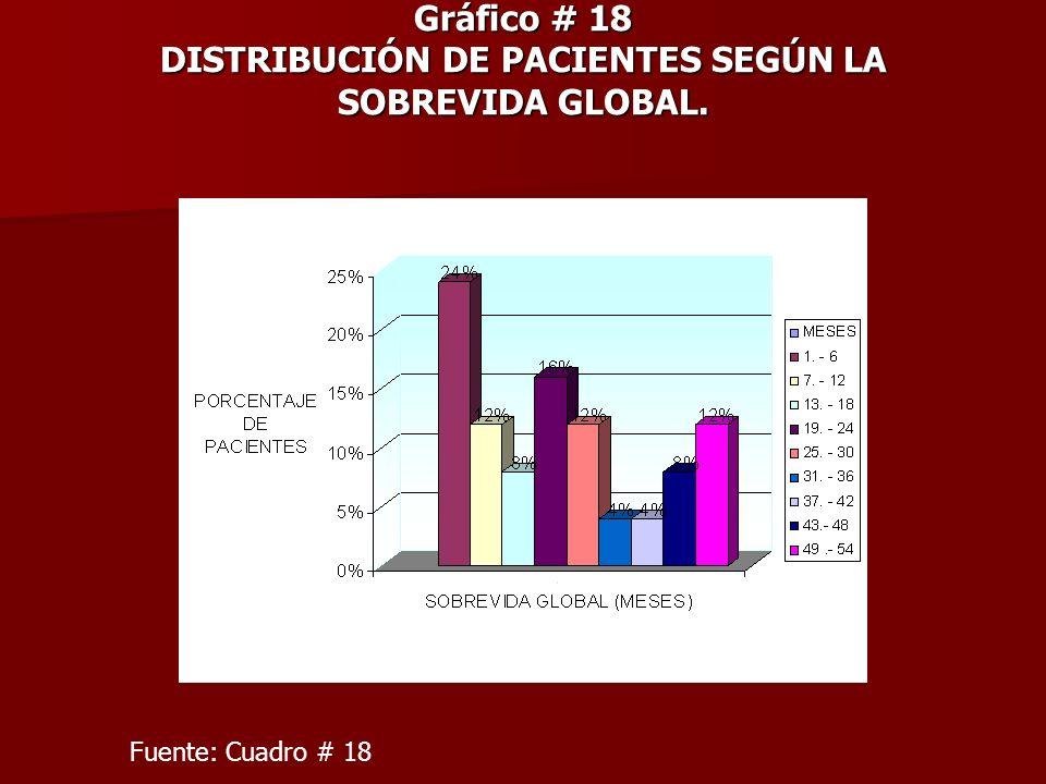 Gráfico # 18 DISTRIBUCIÓN DE PACIENTES SEGÚN LA SOBREVIDA GLOBAL.