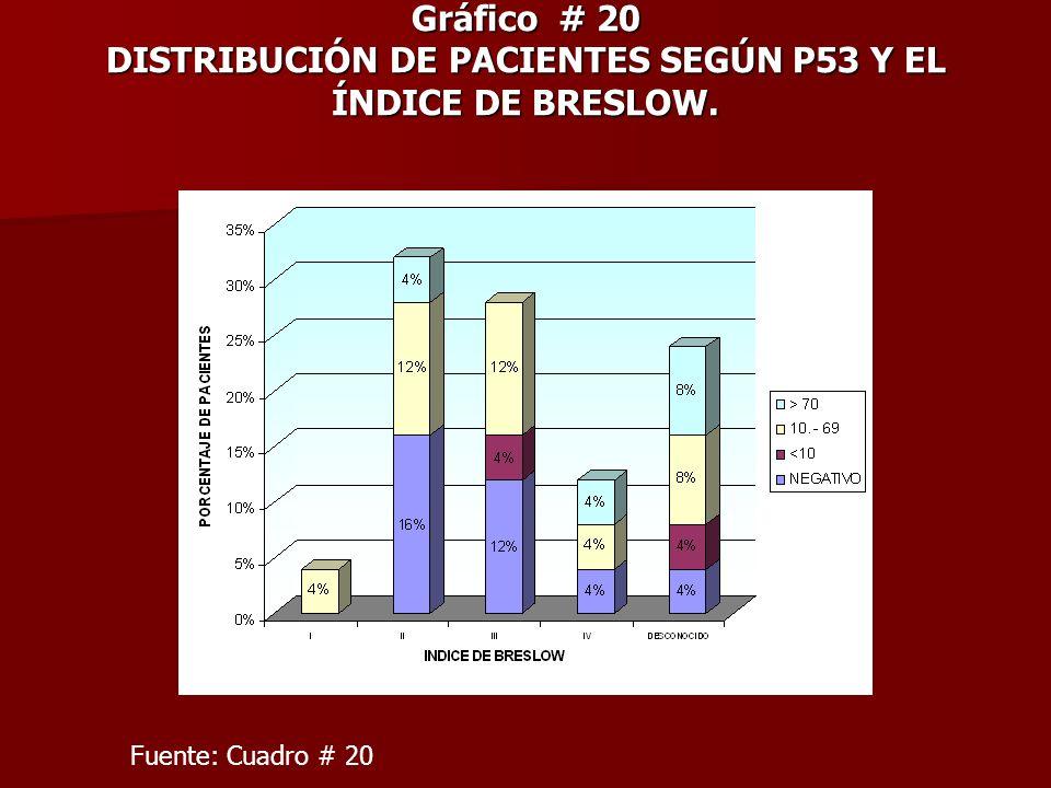 Gráfico # 20 DISTRIBUCIÓN DE PACIENTES SEGÚN P53 Y EL ÍNDICE DE BRESLOW.