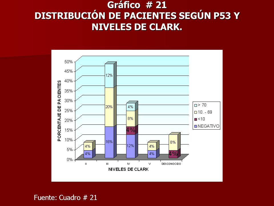 Gráfico # 21 DISTRIBUCIÓN DE PACIENTES SEGÚN P53 Y NIVELES DE CLARK.