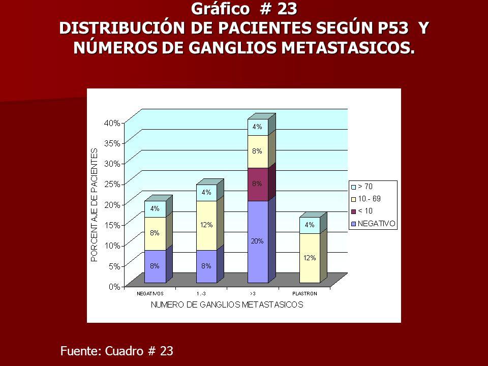 Gráfico # 23 DISTRIBUCIÓN DE PACIENTES SEGÚN P53 Y NÚMEROS DE GANGLIOS METASTASICOS.