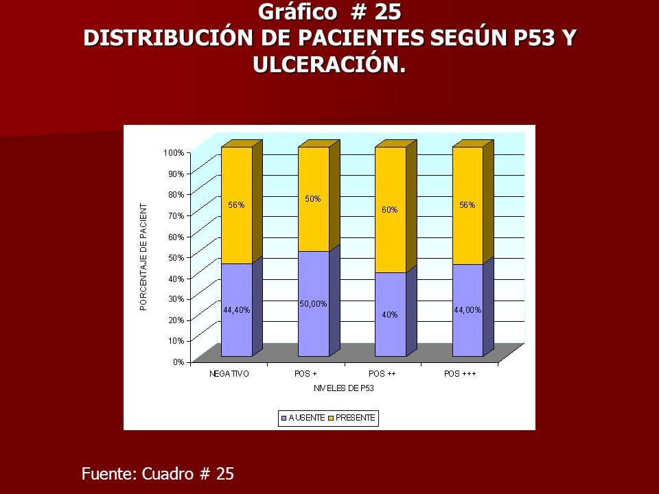 Gráfico # 25 DISTRIBUCIÓN DE PACIENTES SEGÚN P53 Y ULCERACIÓN.