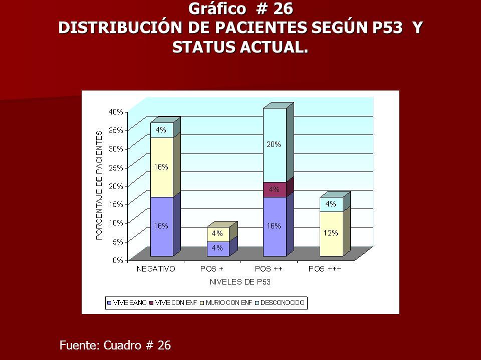 Gráfico # 26 DISTRIBUCIÓN DE PACIENTES SEGÚN P53 Y STATUS ACTUAL.