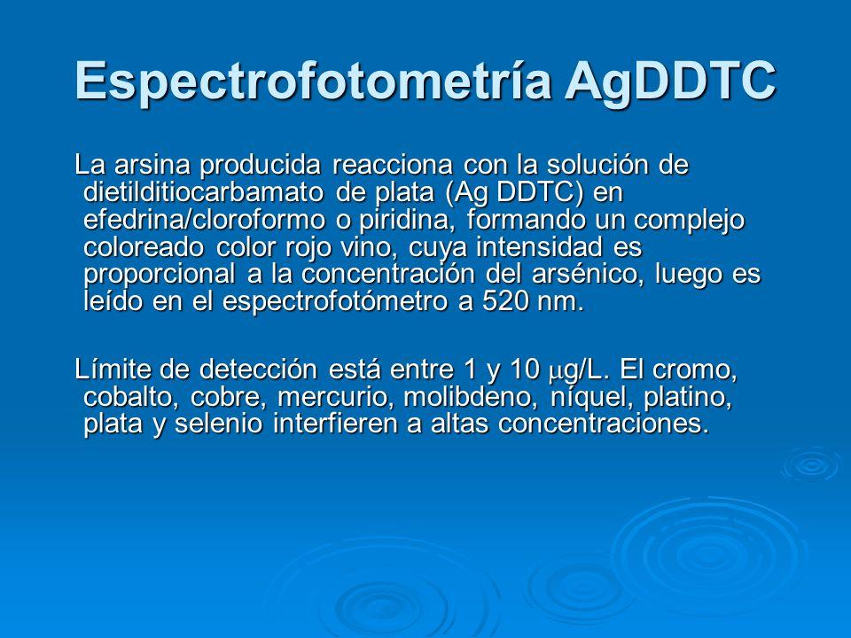 Espectrofotometría AgDDTC