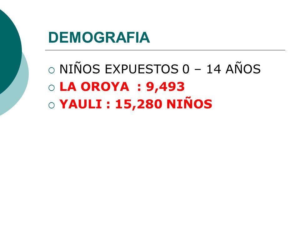 DEMOGRAFIA NIÑOS EXPUESTOS 0 – 14 AÑOS LA OROYA : 9,493