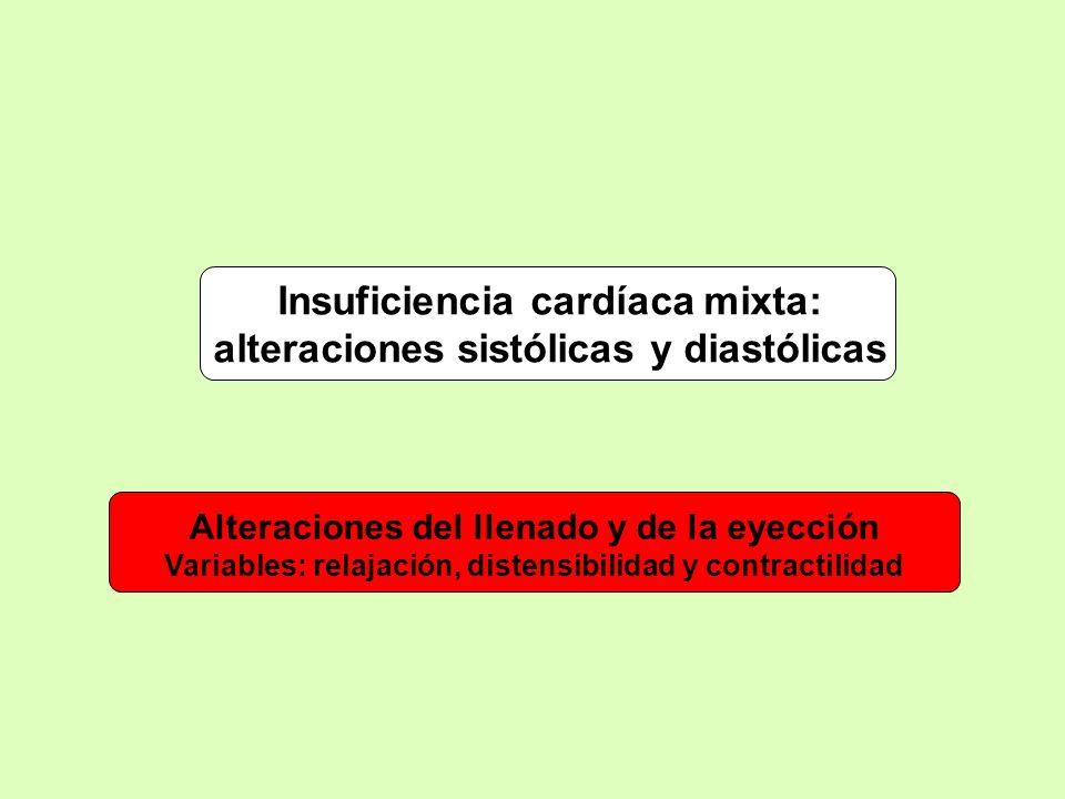 Insuficiencia cardíaca mixta: alteraciones sistólicas y diastólicas