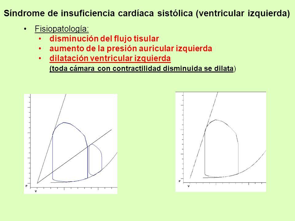 Síndrome de insuficiencia cardíaca sistólica (ventricular izquierda)