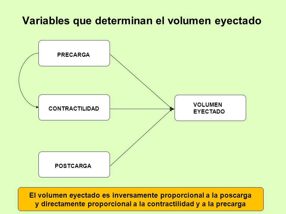 Variables que determinan el volumen eyectado