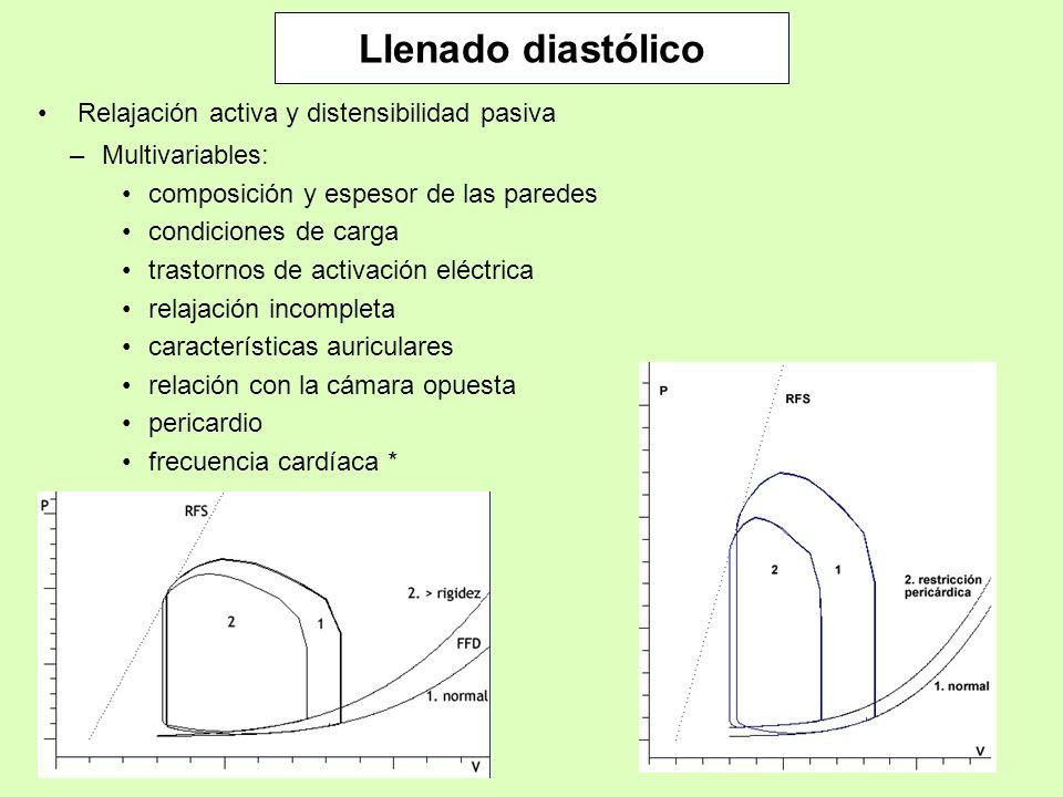 Llenado diastólico Relajación activa y distensibilidad pasiva