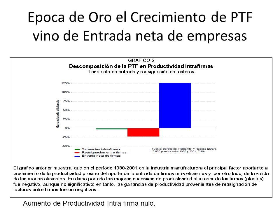 Epoca de Oro el Crecimiento de PTF vino de Entrada neta de empresas