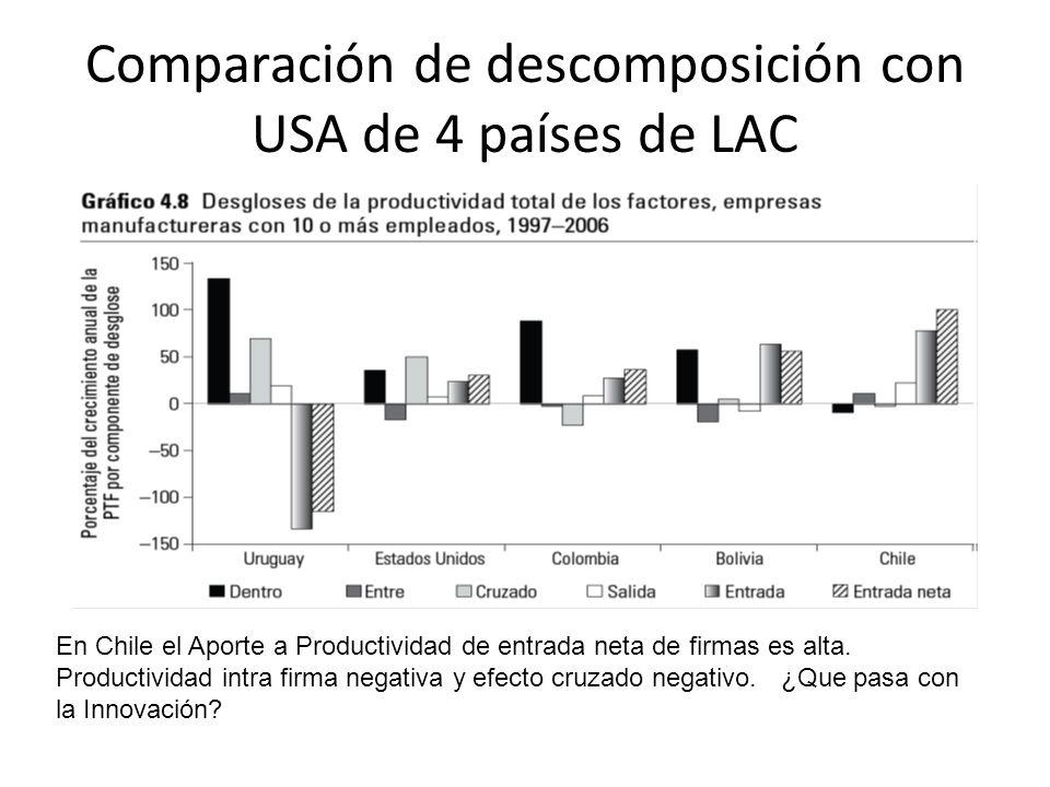 Comparación de descomposición con USA de 4 países de LAC