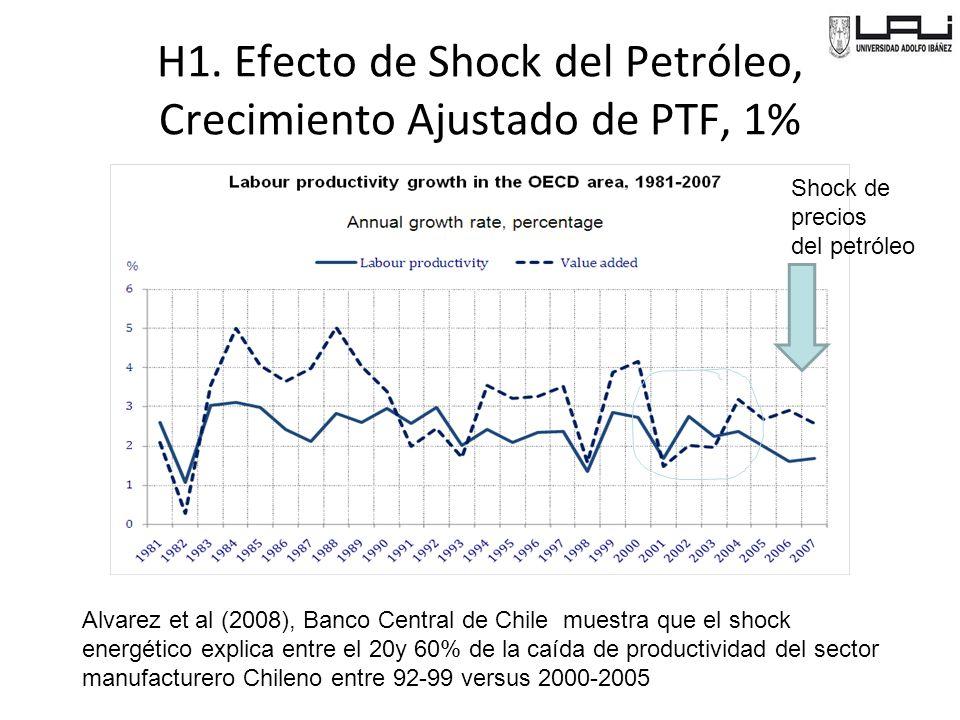 H1. Efecto de Shock del Petróleo, Crecimiento Ajustado de PTF, 1%