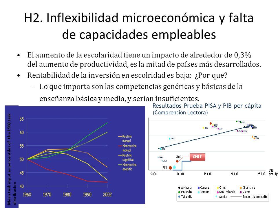 H2. Inflexibilidad microeconómica y falta de capacidades empleables