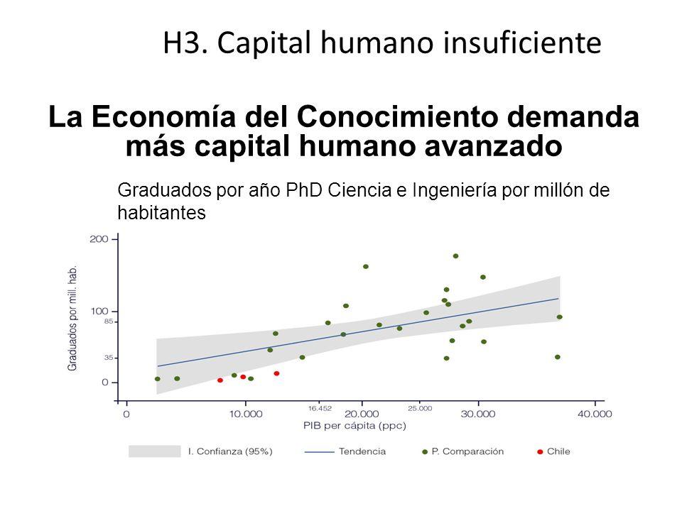 La Economía del Conocimiento demanda más capital humano avanzado