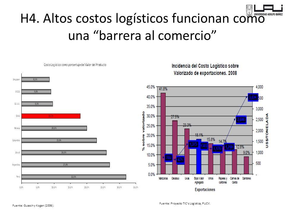 H4. Altos costos logísticos funcionan como una barrera al comercio