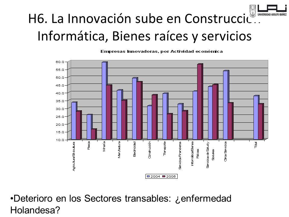 H6. La Innovación sube en Construcción Informática, Bienes raíces y servicios
