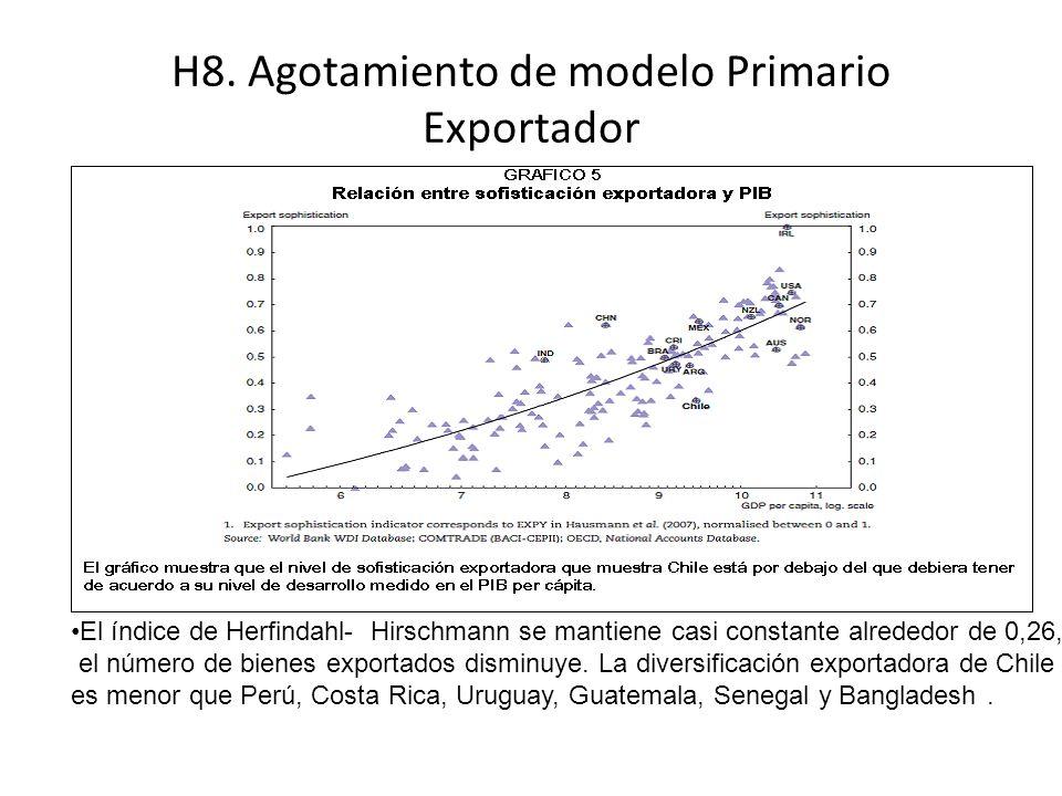 H8. Agotamiento de modelo Primario Exportador