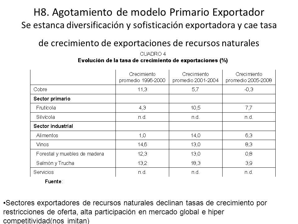 H8. Agotamiento de modelo Primario Exportador Se estanca diversificación y sofisticación exportadora y cae tasa de crecimiento de exportaciones de recursos naturales