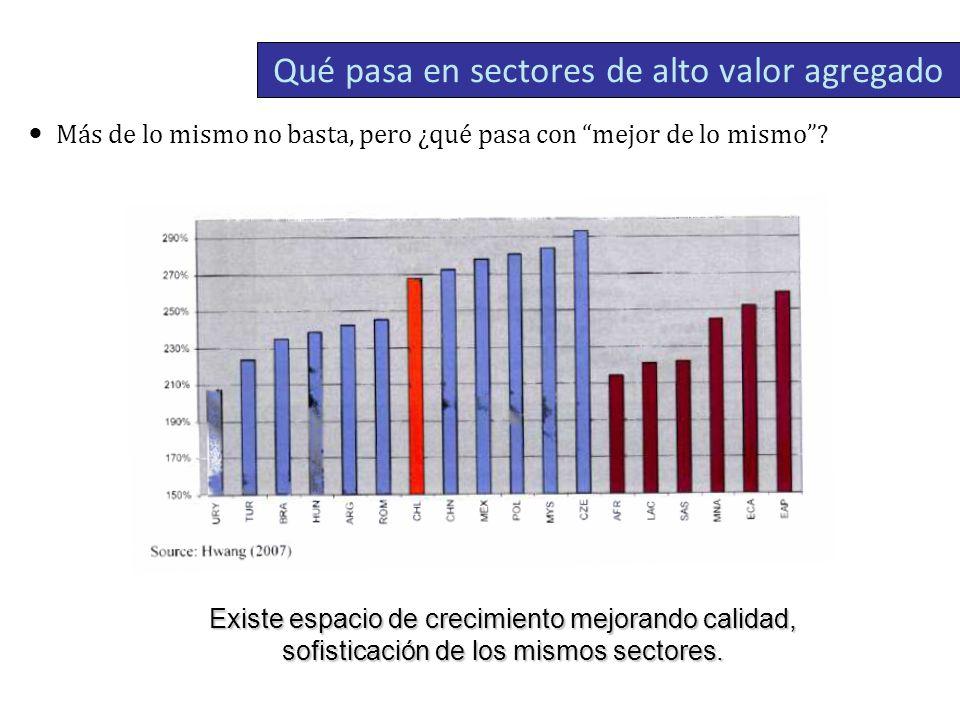 Qué pasa en sectores de alto valor agregado
