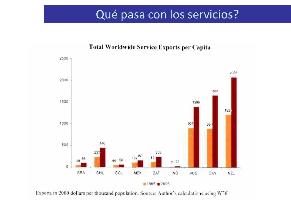 Qué pasa con los servicios