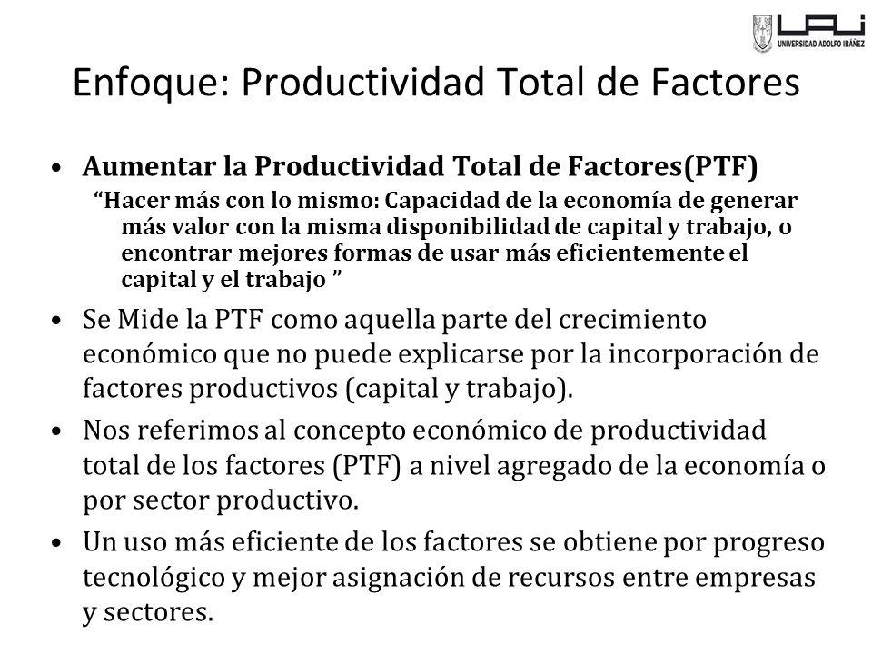 Enfoque: Productividad Total de Factores