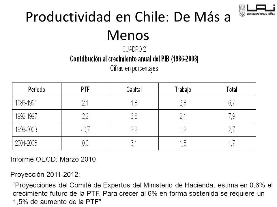 Productividad en Chile: De Más a Menos