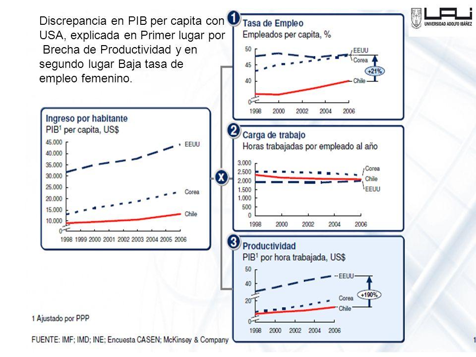 Discrepancia en PIB per capita con
