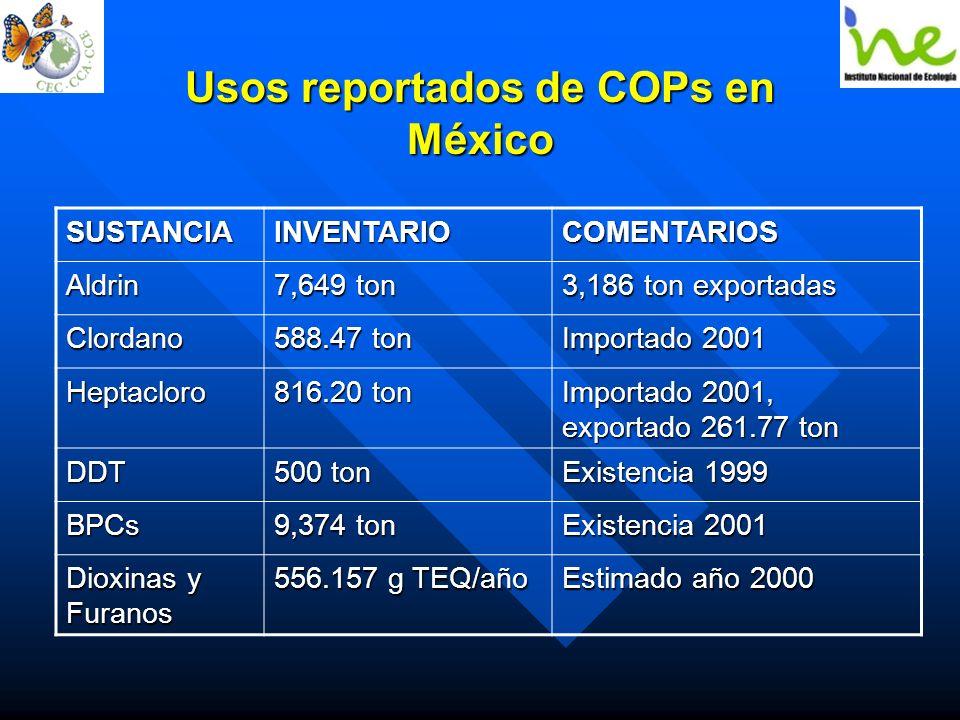 Usos reportados de COPs en México