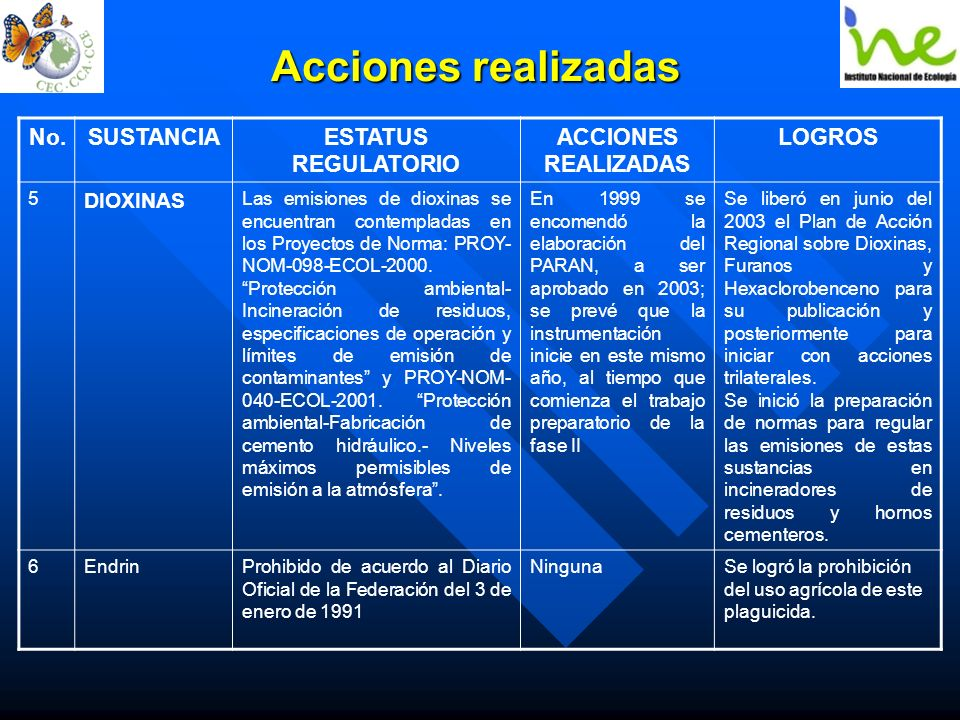 Acciones realizadas No. SUSTANCIA ESTATUS REGULATORIO